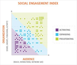 Spredfast Social Engagement Index Benchmark Report - Engagement Level