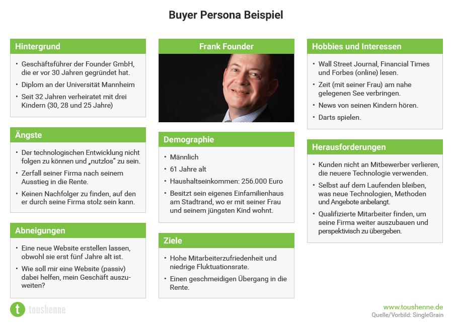 buyer personas im content marketing checkliste template. Black Bedroom Furniture Sets. Home Design Ideas