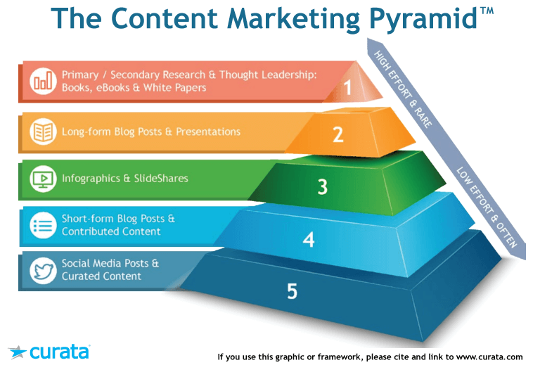 Content Marketing Pyramid von Curata