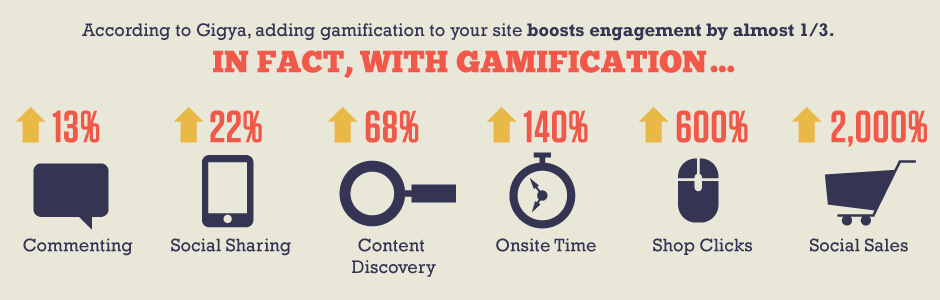 Gamification Statistiken