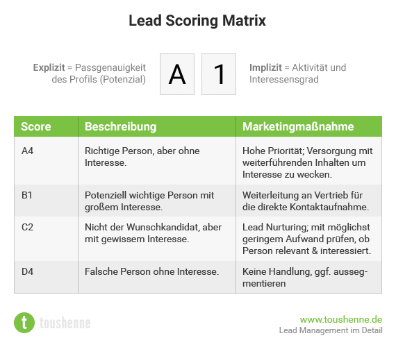 Lead Scoring Matrix