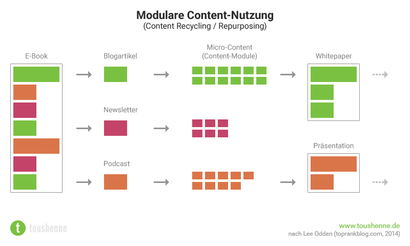 Modulare Content-Nutzung (Micro Content)