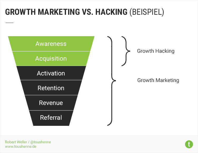 Growth Marketing vs. Growth Hacking