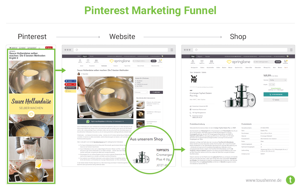 Pinterest Marketing Funnel Schaubild: Traffic bis Conversion