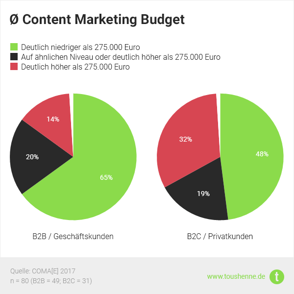 Content Marketing Studie: B2B vs. B2C Budget