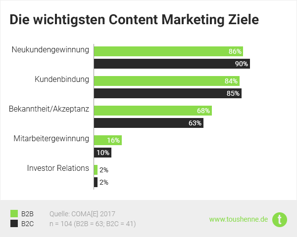 Content Marketing Studie: B2B vs. B2C Ziele
