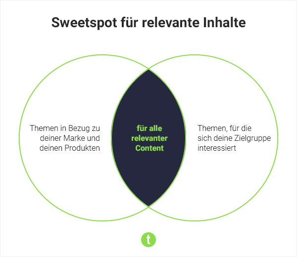 Content Sweetspot