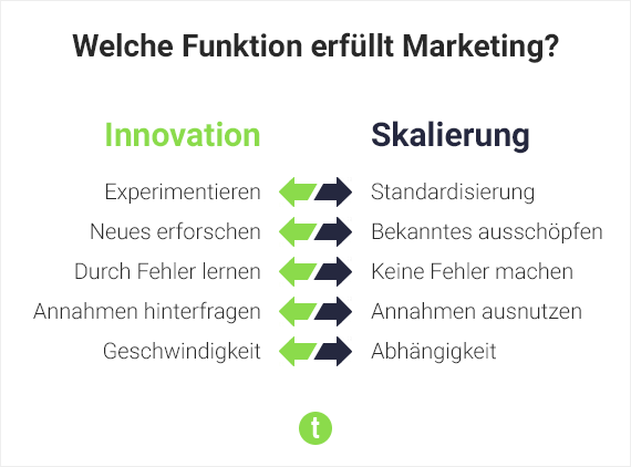 Die Funktion von Marketing