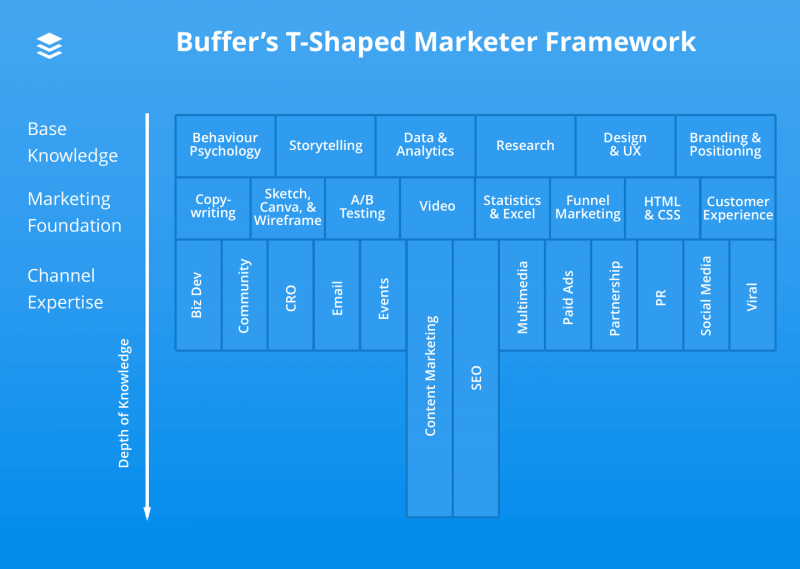 T-Shaped Marketer Framework (Buffer)