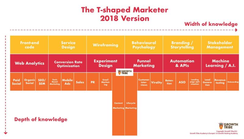 T-Shaped Marketer (Growth Tribe)