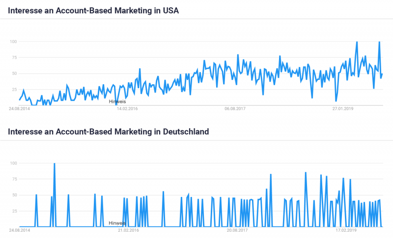 Trendkurve von Account-Based Marketing in den USA & Deutschland (2014-2019)