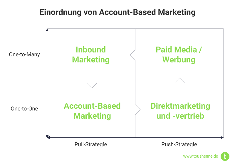 Inbound und Account-Based Marketing in Relation zu Outbound-Methoden