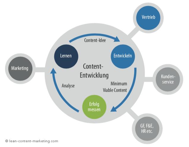 Agiles Content Marketing: Erste Schritte für effiziente Prozesse