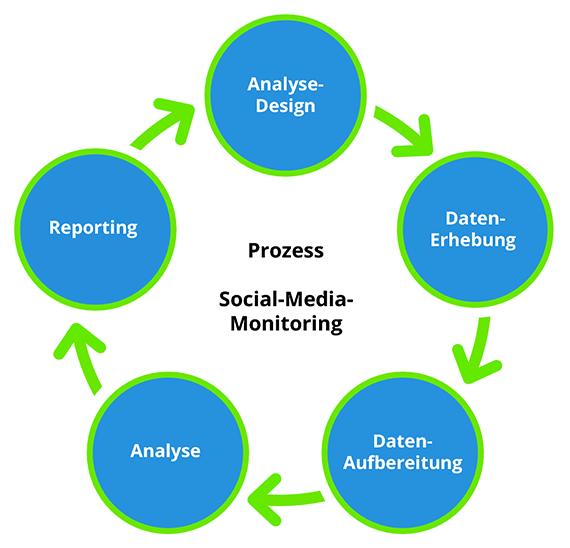 Der ultimative Brand Monitoring Social Media Listening Guide - toushenne