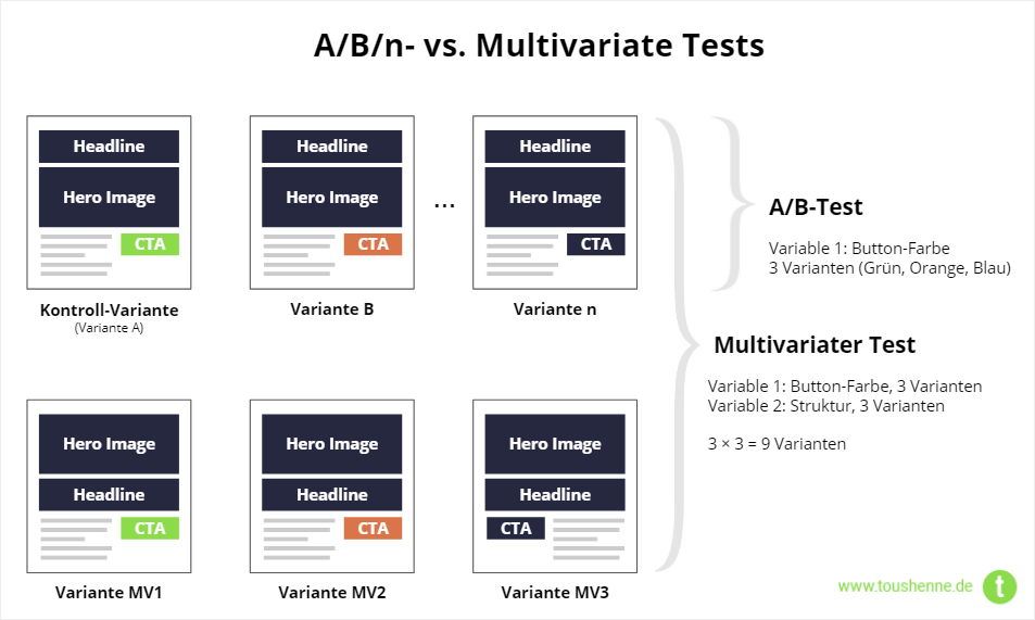 A/B-Tests vs. Multivariate Tests