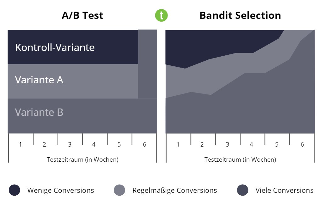 A/B-Testing vs. Bandit Selection