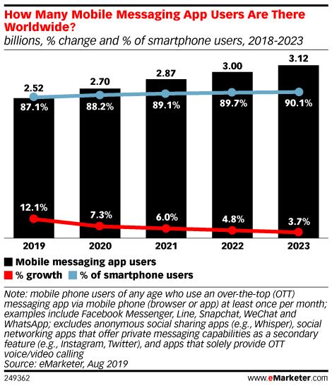 Statistik zu Messaging Apps weltweit
