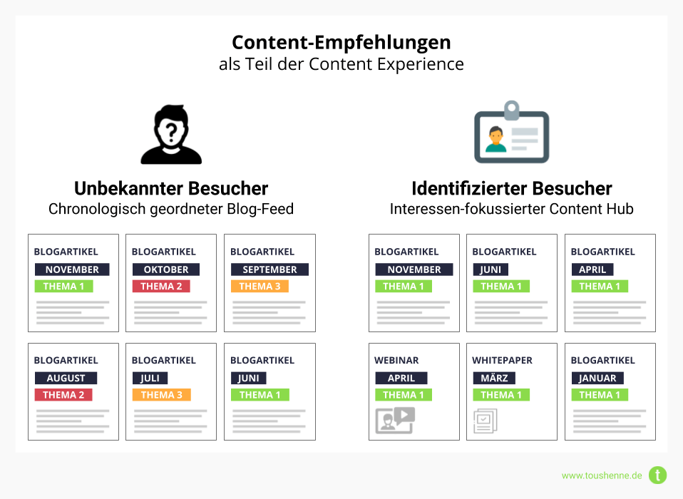 Blog Feed vs. Personalisierter Content Hub