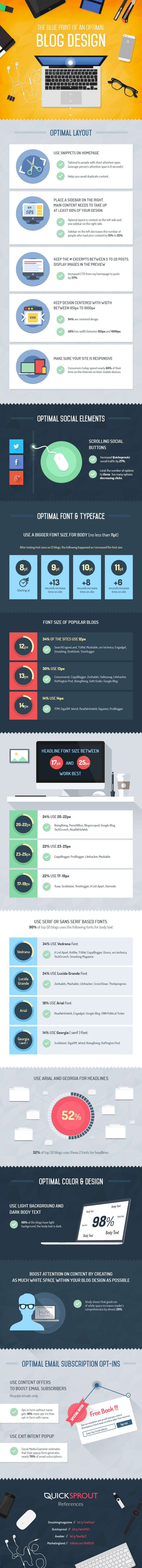 Blog Design Blaupause (Infografik)