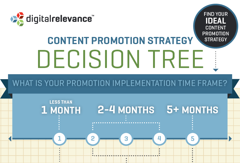 Content Promotion Decision Tree