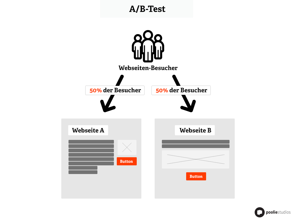 A/B-Tests auf Landing Pages