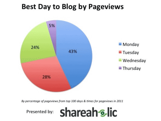 Der beste Tag zum Bloggen (nach Pageviews)