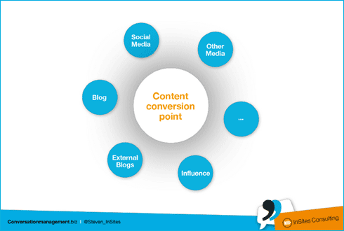 Content Conversion Point