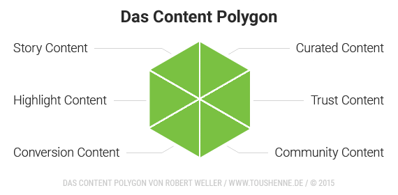 Content Polygon
