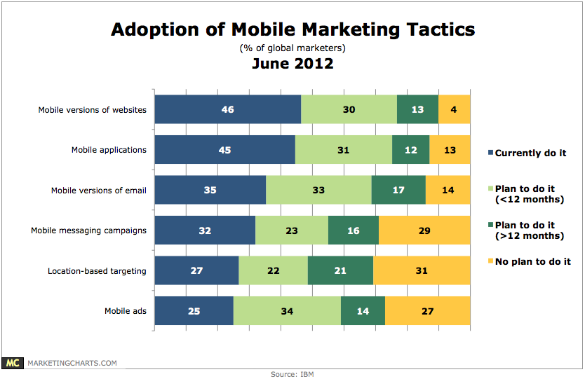 Mobile Marketing Adoption - IBM Studie