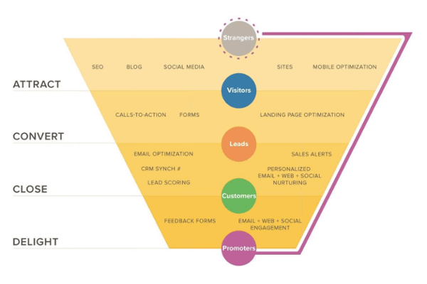 Inbound Marketing Conversion Funnel