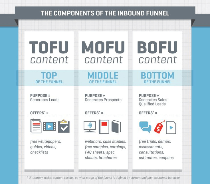 Inbound Marketing Funnel Components