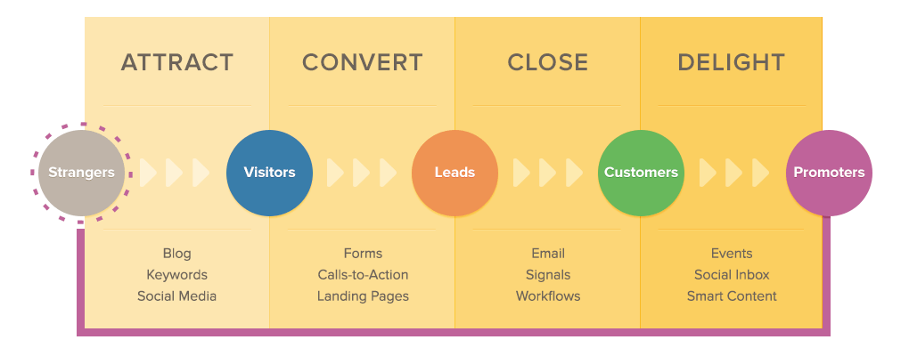 Inbound Marketing Prozess