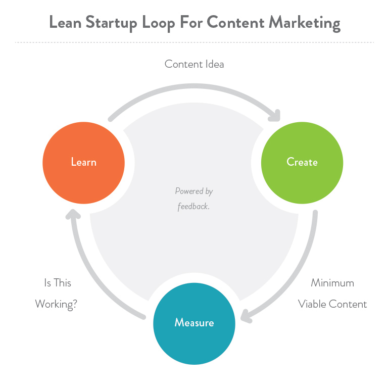 Lean Content Marketing Strategy