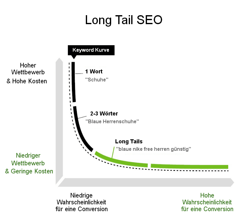 SEO: Longtail Keywords
