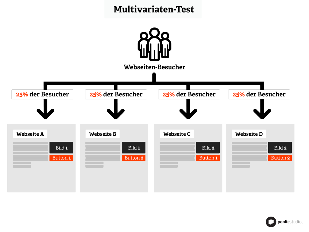 Multivariate Tests auf Landing Pages