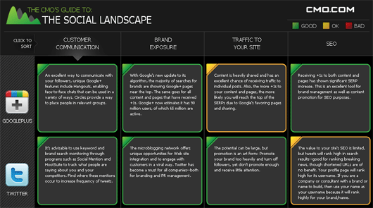 The CMO's Guide to the Social Landscape