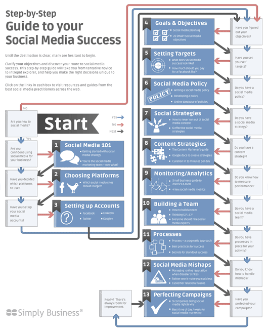 Step-by-Step Guide to Social Media Success
