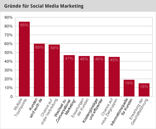 Gründe für Social Media Marketing (Infografik)