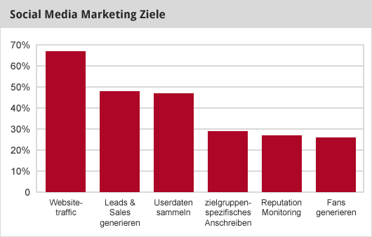 Social Media Marketing Ziele